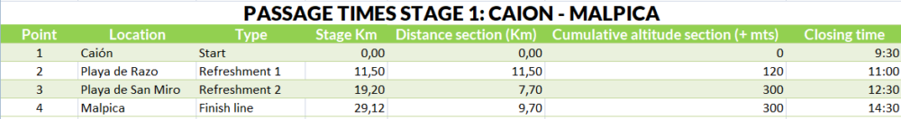 Passage times stage 1