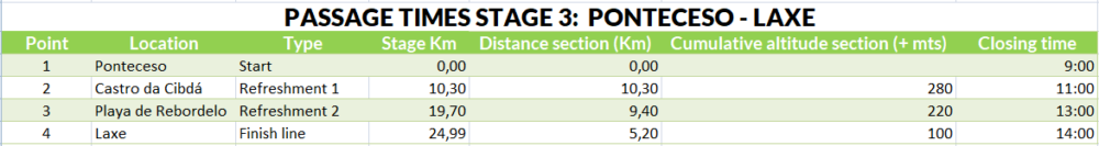 Passage times stage 3