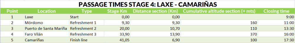 Passage times stage 4