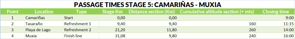 Passage times stage 5