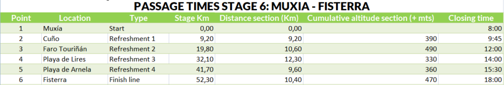 Passage times stage 6