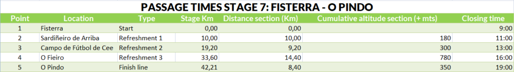 Passage times stage 7
